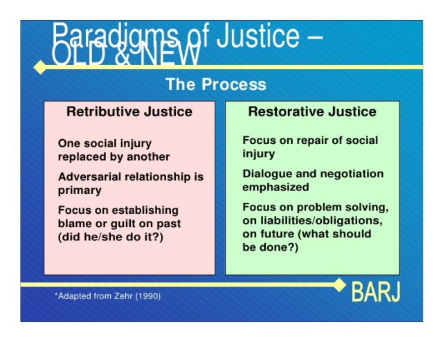 bazemore-principles-of-restorative-justice-10-728
