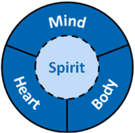Image result for body mind heart spirit